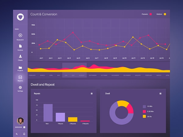 dashboard design free psd