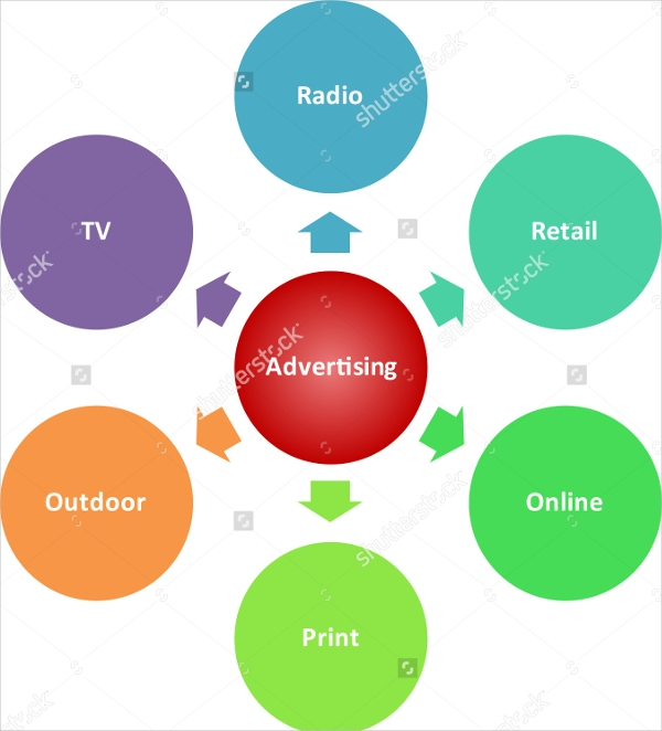 Media Advertising Concept Diagram