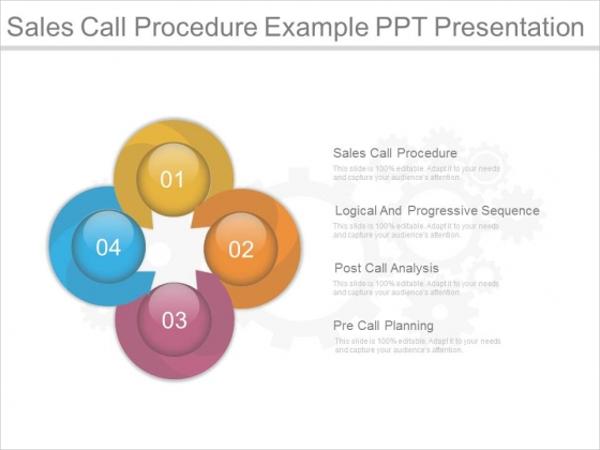 Sales Call Procedure Example Presentation
