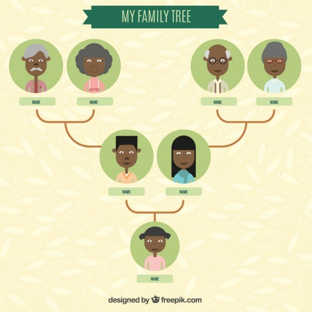 Know your Family Roots, Family Tree